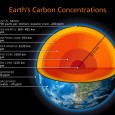 Deep Carbon Observatory, Carnegie Institution of Washington DC 4-Mar-2013 Probing the secrets of volcanoes and diamonds, sources of gas and oil, and the origins of life itself, Deep Carbon Observatory scientists...